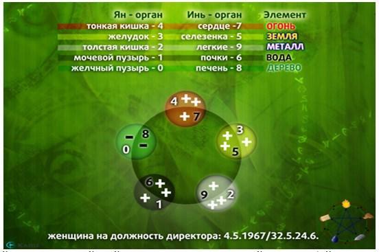 Нумерология У-син