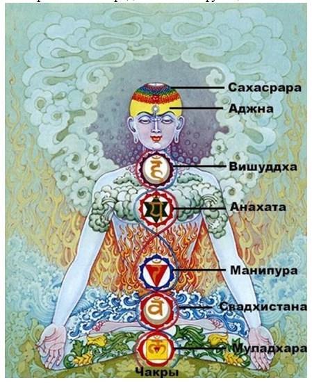 чакральная система
