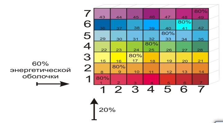 Биологические циклы человека