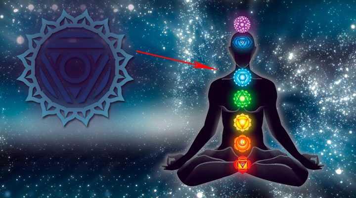 vishuddha-chakra-gde-nahoditsya Вишуддха чакра