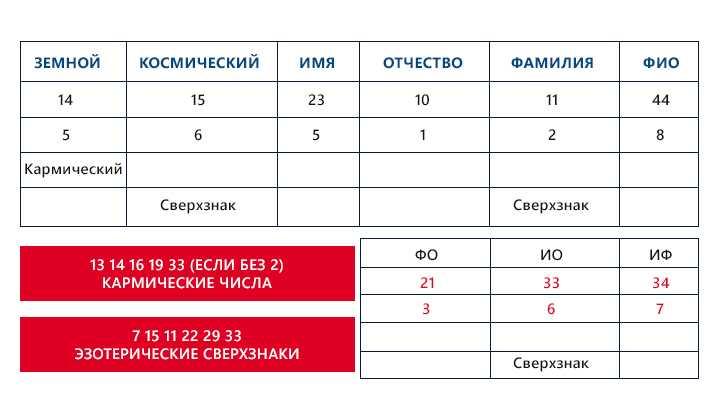 23-karmicheskoe-chislo-po-date-rozhdeniya.1 Кармическое число по дате рождения