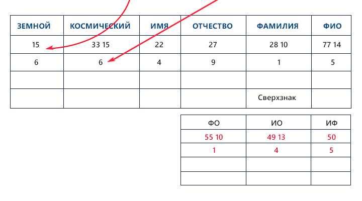 23-karmicheskoe-chislo-po-date-rozhdeniya.12 Кармическое число по дате рождения
