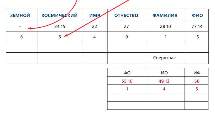 23-karmicheskoe-chislo-po-date-rozhdeniya.13 Кармическое число по дате рождения