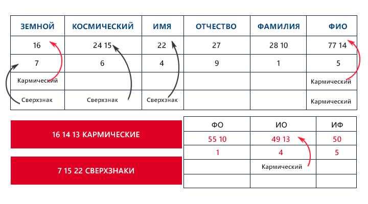 23-karmicheskoe-chislo-po-date-rozhdeniya.14 Кармическое число по дате рождения