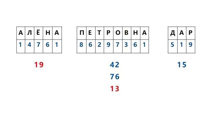 23-karmicheskoe-chislo-po-date-rozhdeniya.2 Кармическое число по дате рождения