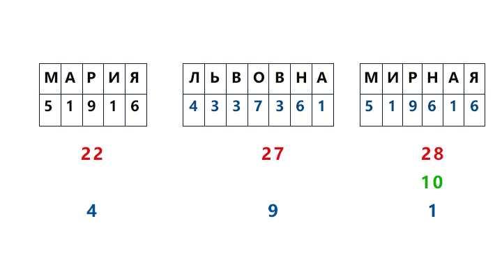 23-karmicheskoe-chislo-po-date-rozhdeniya.3 Кармическое число по дате рождения