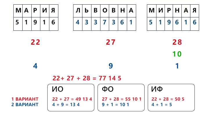 23-karmicheskoe-chislo-po-date-rozhdeniya.7 Кармическое число по дате рождения
