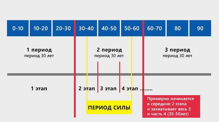 aschet-periodov Американская нумерология