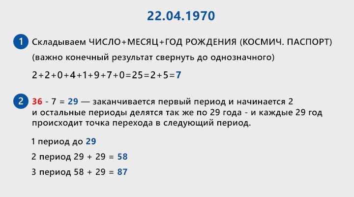 daty-periodov Американская нумерология